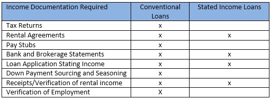 stated income table